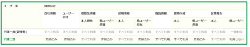 ユーザー権限設定一覧画面